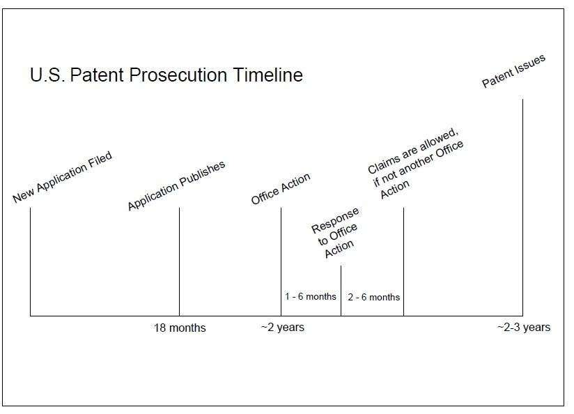 Us Utility Patent Novoclaims Hk